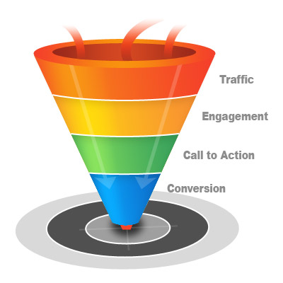 Sales Funnel Development